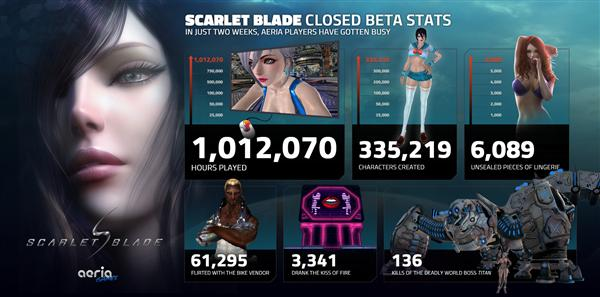 Scarlet Blade Closed Beta Infographic